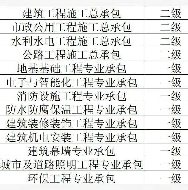 上海二级装饰装修资质转让欢迎咨询哦